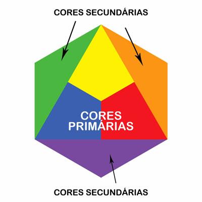Triângulo das cores